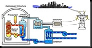 PressurizedWaterReactor