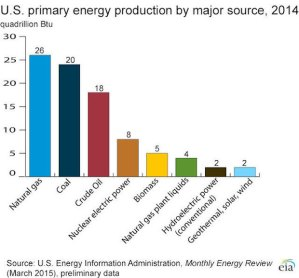 us_primary_energy_production_by_major_source-2014-large-100660221-large_idge