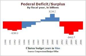 FederalDeficit(1)