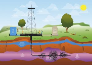 illustration of a drilling extraction hydraulic fracturing of shale gas for geothermal sustainable energy