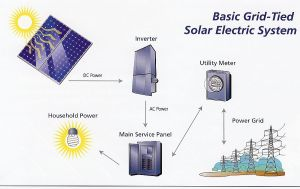 grid-tied-solar-power-system-diagram-large
